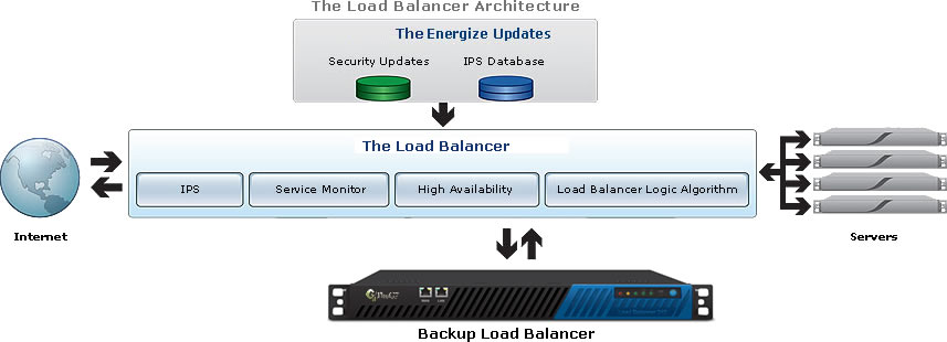 $companyname The Load Balancer Architecture